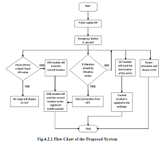 Design and Implementation of <b>Women</b> Safety System Based On Iot ...