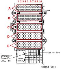 pull type fuse box honda civic how do i remove under dash fuse box to fuses box diagram and amperages list fuse box diagram