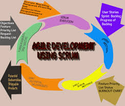 anagha agile systems blogs for a better beautiful earth    process diagram of scrum methodology  one of the agile methodologies