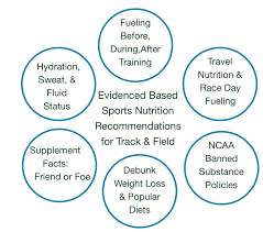 nutrition for the whole athlete regina hammondnutrition for the regina hammond sport nutrition collegiate presentations