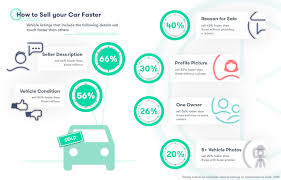 how to sell your car quickly instamotor listings a description provided by the seller sell 66% faster than listings out a description of the vehicle