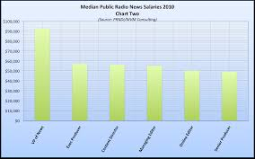 public radio news salaries local npr median public radio salaries