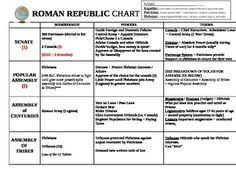 shorts short essay and organizational chart on pinterest roman republic organizational chart graphic organizer ancient rome