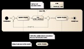 sparxsystems europe  activity diagram   calling an activity by an action