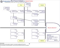 fishbone diagram template   root cause analysis templateroot cause analysis template