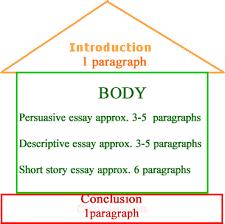 the organization of essays   caribexams orgthe organization of essays