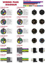 7 way pigtail wiring diagram wiring diagrams and schematics trailer plug wiring diagram 7 way diagrams base
