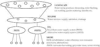 water full text rainwater harvesting and social networks water full text rainwater harvesting and social networks visualising interactions for niche governance resilience and sustainability html