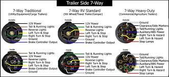 trailer wiring diagram 7 way trailer image wiring 6 way trailer plug wiring diagram gmc jodebal com on trailer wiring diagram 7 way