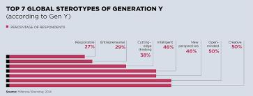 building change culture generation y raconteur net 7 global sterotypes of gen y