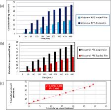 <b>Propolis</b>-based niosomes as oromuco-adhesive films: A randomized ...