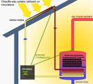 Prix et primes boiler solaire - Solvari