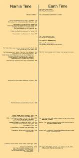 17 best ideas about narnia chronicles of narnia narnia timeline peter 13 28 companion to narnia timeline