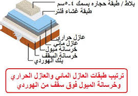 شركة عزل اسطح بالكامل بمنطقة مكة المكرمة