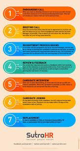 startup hiring sutrahr startup hiring insider s view of sutrahr s 7 step work process