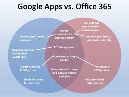 google apps and office compared in one venn diagram   zdnetmicrosoft in a venn diagram