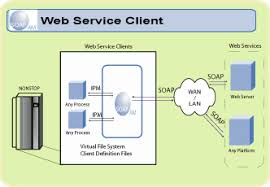 soa and web service guidedsoap client diagram