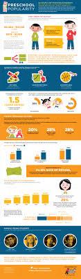 mdg advertising illustrates the popularity of preschool preschool popularity infographic