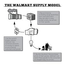 case study zara s vertical supply chain  case study zara s vertical supply chain