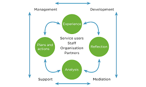 achieving effective supervision iriss figure 1 the 4 x 4 x 4 model of supervision wonnacott 2012 p54
