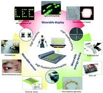 Inkjet <b>printing</b> wearable electronic devices - Journal of Materials ...