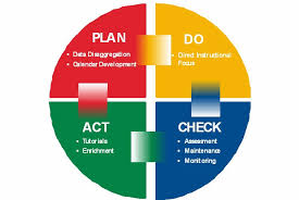 quality circle and feedback loops in health care  plan do check    plan do check act cycle and feedback loops