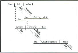 diagrammingif a sentence contains two or more main clauses and at least one subordinate clause  it is called a compound complex sentence  in the sentence above