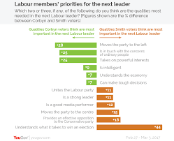 jeremy corbyn could stay as labour leader after losing general labour leader qualities