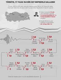 Türkiye'de son 17 yılda yaşanan depremler