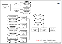plans   prince wikiproduct flow diagram   example book web site