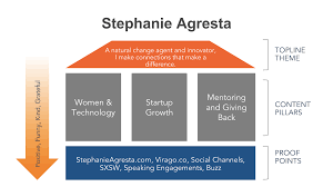 personal branding for career success après agresta shared her own personal brand blueprint for how she approaches the content she shares across social media including the content buckets she