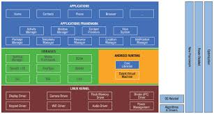 beyond drivers  the critical role of system software stack    figure    android architecture and hardware r