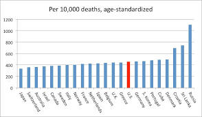 reform of the united states health care system an overview  figure  comparative mortality rates from noncommunicable diseases click for larger version
