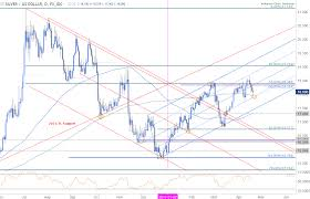 silver prices slide lower support targets view