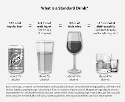 What Is A Standard <b>Drink</b>? | National Institute on <b>Alcohol</b> Abuse and ...