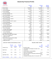 Toyota Financial Statement Why Tesla Is Opposed By Auto Dealer Associations Gm Volt Chevy