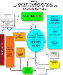nrcs national water and climate center   water and climate program    introduction  middot  business flow diagram