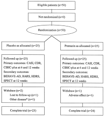 effects of estrogen on cognition mood and cerebral blood flow in ad assessment screening instrument cdr clinical dementia rating cibic plus clinician interview based impression of change behave ad behavioral