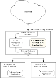 diagram of internet connection sharing and internet connection    ics icf enabled computer