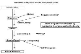 uml   interaction diagramsuml collaboration diagram
