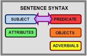Resultado de imagen para syntax
