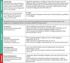 Essay on leadership skills
