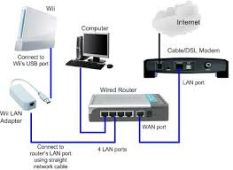 wired home network diagram router  using wii lan adapter to access    wired home network diagram router