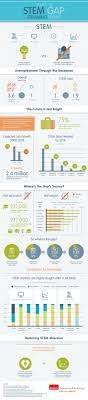 best images about stem careers technology 17 best images about stem careers technology engineers and despicable me 2