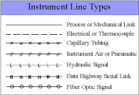 p amp i diagram adapted from bruce g  lovelace   quot piping and instrument diagrams quot   handout given at seminar held at michigan technological university  dept  of chemical