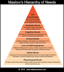 personal development  skillsyouneed maslows hierarchy of needs physiological needs safety needs love and belongingness esteem