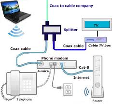 cable tv wiring diagram   tv signal distribution system diagram    how to setup wireless internet at home wireless router setup