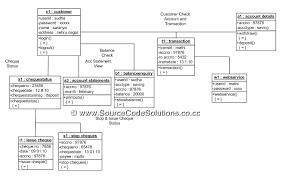 uml diagrams for internet banking system   cs   case tools lab    class diagram