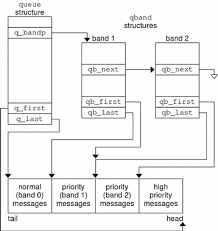 qband structure  streams programming guide diagram shows the data structure linkage of a queue   two extra bands of flow