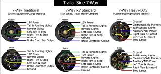 pin rv plug wire diagram wiring diagrams and schematics 7 way rv style trailer plug diagram side trailers including stock livestock